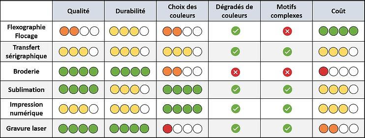 Comparaison techniques.png