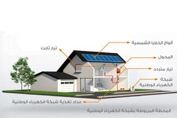 استخدام الطاقة الشمسية النظيفة المتجددة للمباني الجديدة