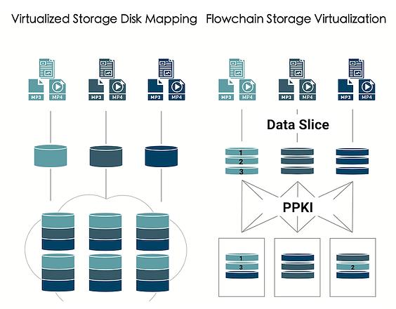 flowchain-storage.png