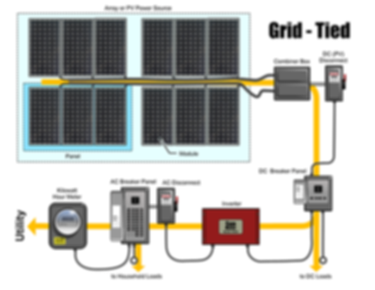 Grid tied solar system by cohort Overseas private limited