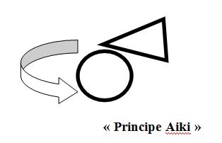 Pourquoi appeler ma méthode d'autodéfense verbale, Aiki psychoverbale? Deuxième article de deux.
