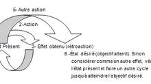 LE POUVOIR DE LA RÉTROACTION: La stratégie comme une série de cycle rétroactif