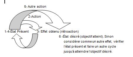 cycle_rétroactif.PNG