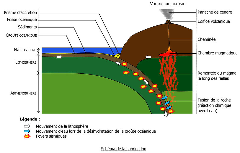 Subduction_complet_edited.jpg