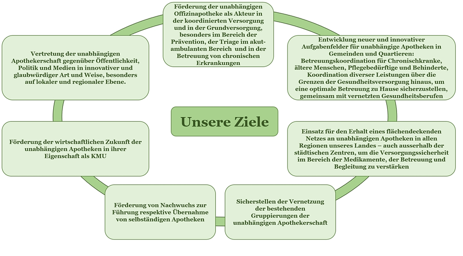 Unsere Ziele.png