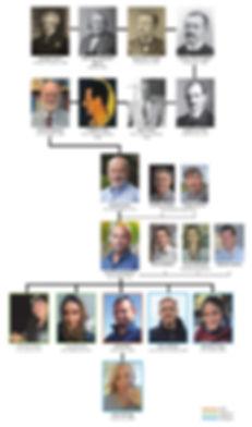 Academic geneology.jpg