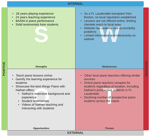 SWOT Analysis - Piano with Nathan.png