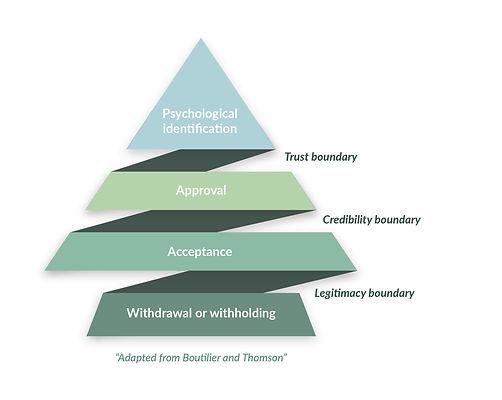 SLC Boutilier & Thomposon diagram.jpg