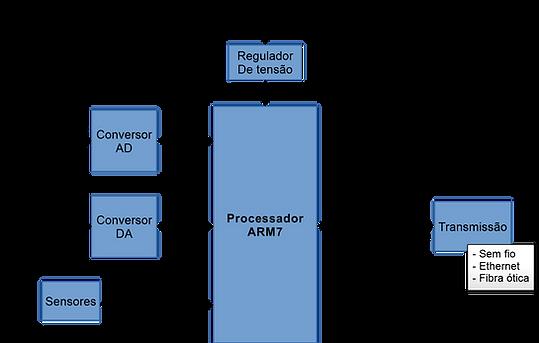 DevelopNow | Cases | Desenvolvimento de Hardware VOIP