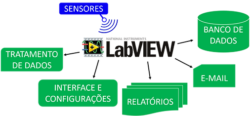 DevelopNow | Cases | Supervisorio Industrial LabVIEW