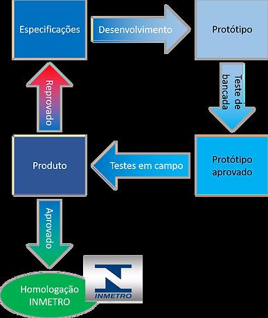 DevelopNow | Cases | Serviço homologação certificação INMETRO, ANATEL