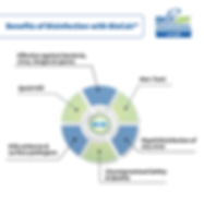 BioCair Professional Infographic - Benef