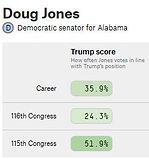AL-SEN Doug Jones (incumbent D votes).jp