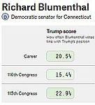 CT-SEN D-Incumbent Richard Blumenthal 53
