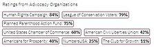 AL-SEN Doug Jones (advocacy ratings).jpg