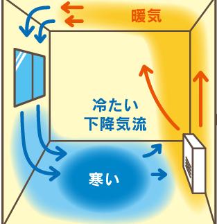 感覚から探る暖房論