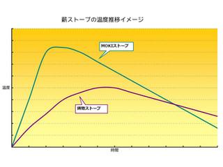 【MOKI】モキの薪ストーブ概論