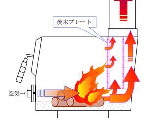【MOKI】モキストーブの暖かさの仕組みを知る その2:燃焼