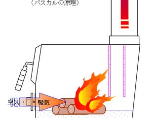 【MOKI】モキストーブの弱点を考察する その2 吸気流速