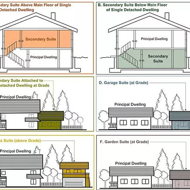 投资出租房——详解大维地区关于独立屋第二套单元的规定