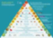 piramide-alimentare-transculturale_HD-2.