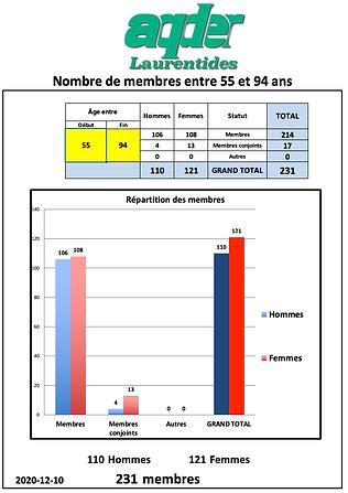 Membres 2020-12-10