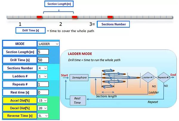 Ladder Mode.png