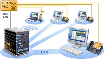 CTI Server