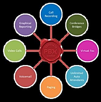 IP PBX XORCOM