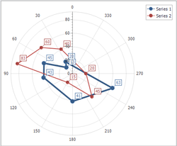 chart-series-polar-line