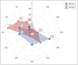 chart-series-polar-area