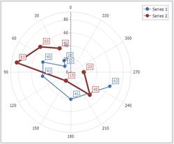 chart-series-polar-scattered