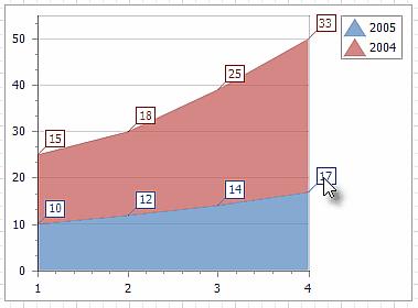 chartexamplesareastacked