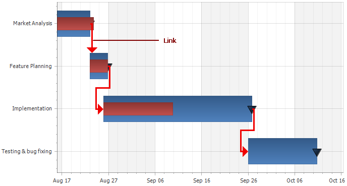 chart-series-gantt-link-options