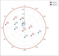 chart-series-polar-point-result