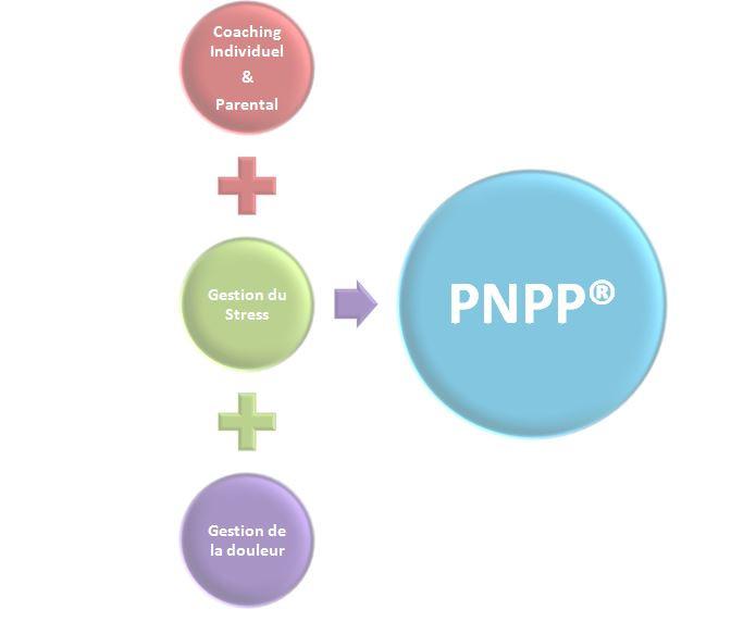 La PNPP®