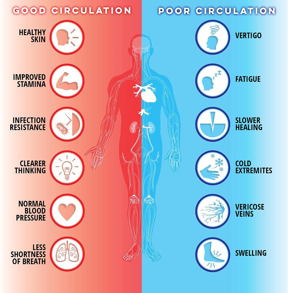 Good vs Poor Circulation_01 copy.jpg
