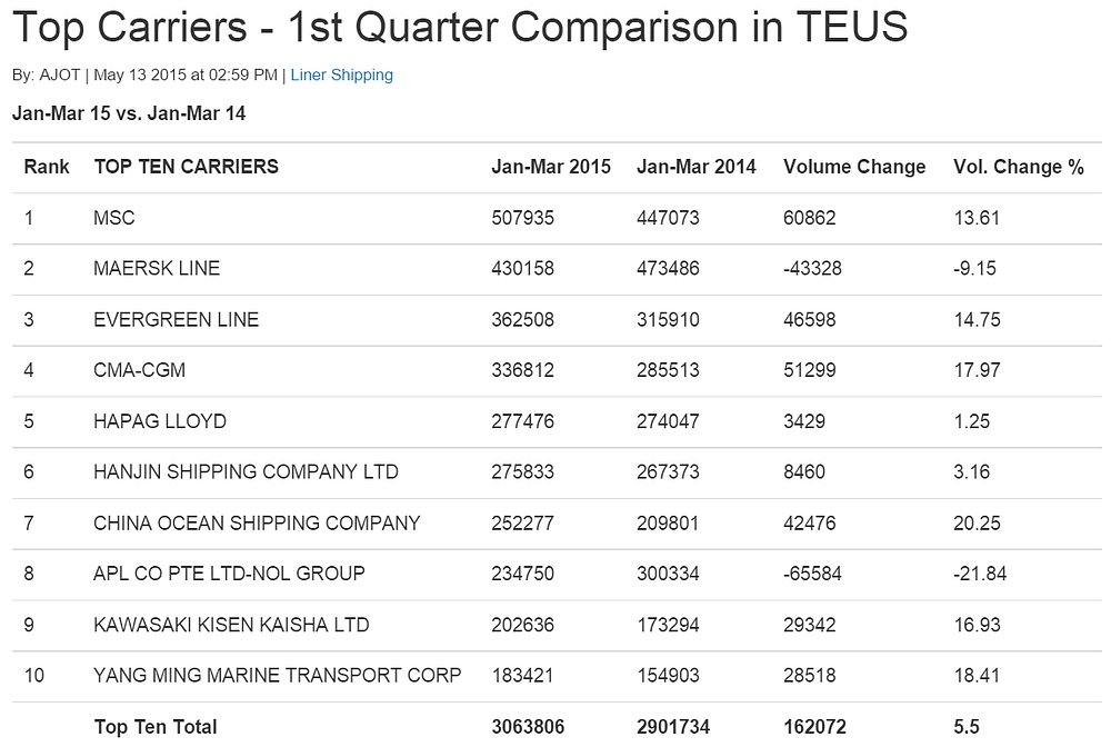 Top 10 WW Carriers Q1-2015.png
