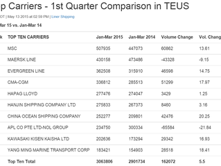 MSC leading the top 10 Carriers, Q1-2015