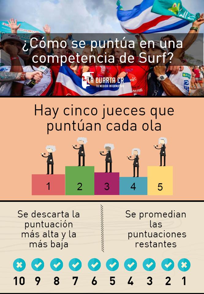 Evaluación para pruebas de surf