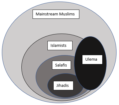 Who Are the Players? The Islamists
