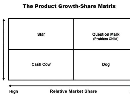The Product Growth-Market Share Matrix for Religion
