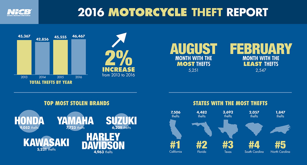 NICB Motorcycle Thefts 2017 - Vespa Club of America