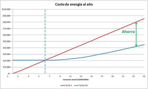 comparación de tarifas