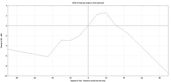 wind noise vs yaw dba 17.5 mph.PNG