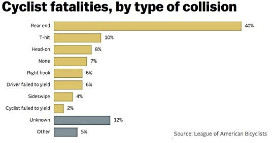 collisions by type.jpg