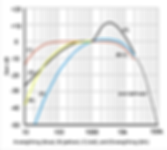 600px-Acoustic_weighting_curves_(1).svg.