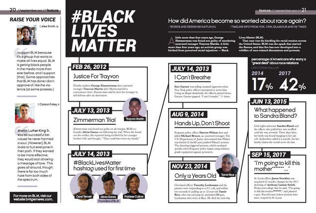#BLM Timeline