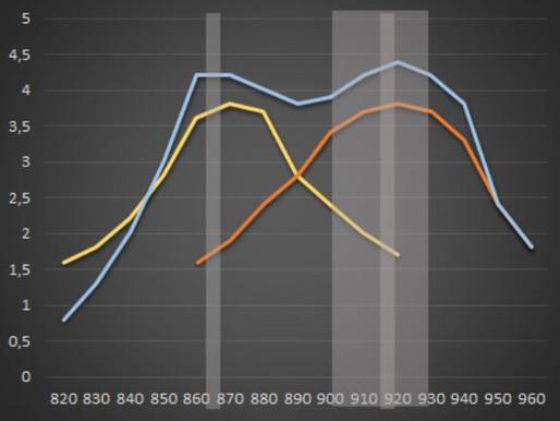 ETSI UHF RFID Upper Band 新頻段公佈了! 那接下來會發生甚麼事呢?