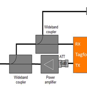 RAIN UHF RFID標籤CE認證(標誌)與ETSI RED測試_CE Mark for RFID Tag & ETSI RED Test